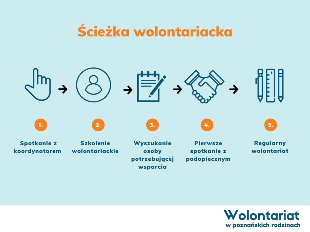Grafika przedstawia ścieżkę wolontariacką: 1) spotkanie z koordynatorem, 2) szkolenie wolontariackie, 3) wyszukanie osoby potrzebującej wsparcia, 4) pierwsze spotkanie z podopiecznym, 5) regularny wolontariat